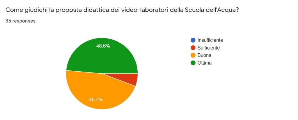 giudizio video lab
