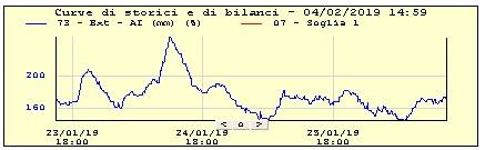 Il grafico di monitoraggio in remoto del livello a monte di un manufatto di scolmo presso la centrale operativa di Emiliambiente